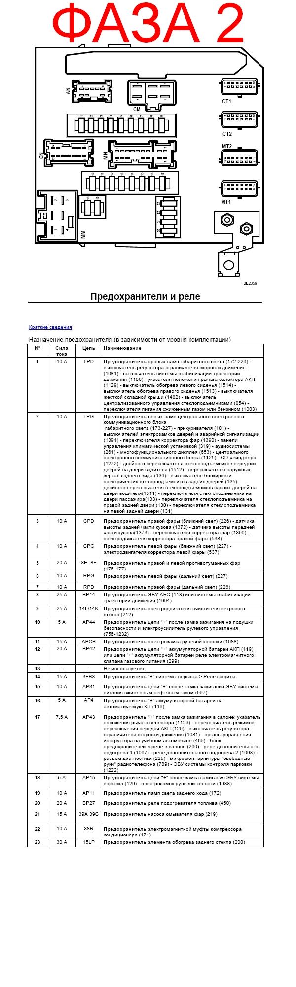 Схема расположения и назначения предохранителей для фазы 2