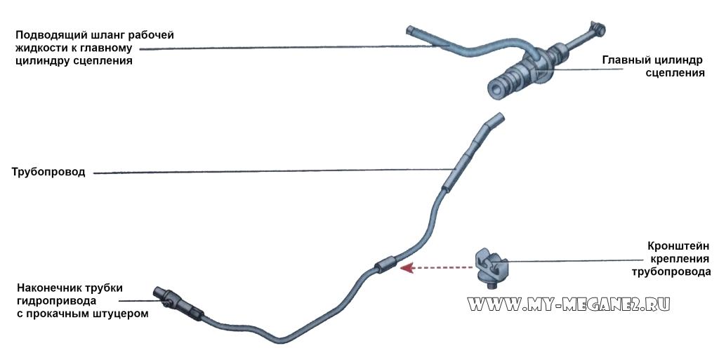 Замена цилиндра сцепления на рено меган 2 схема